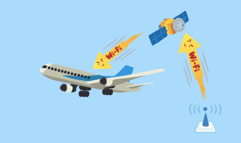飛行機の機内WiFiの仕組みの図