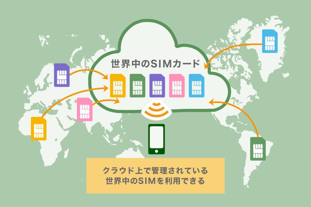 クラウドSIMはグローバル