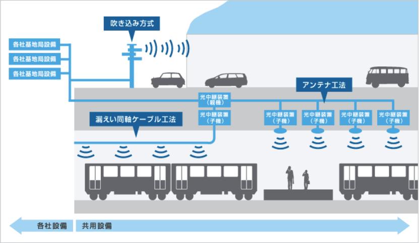 LTE 電波の仕組み