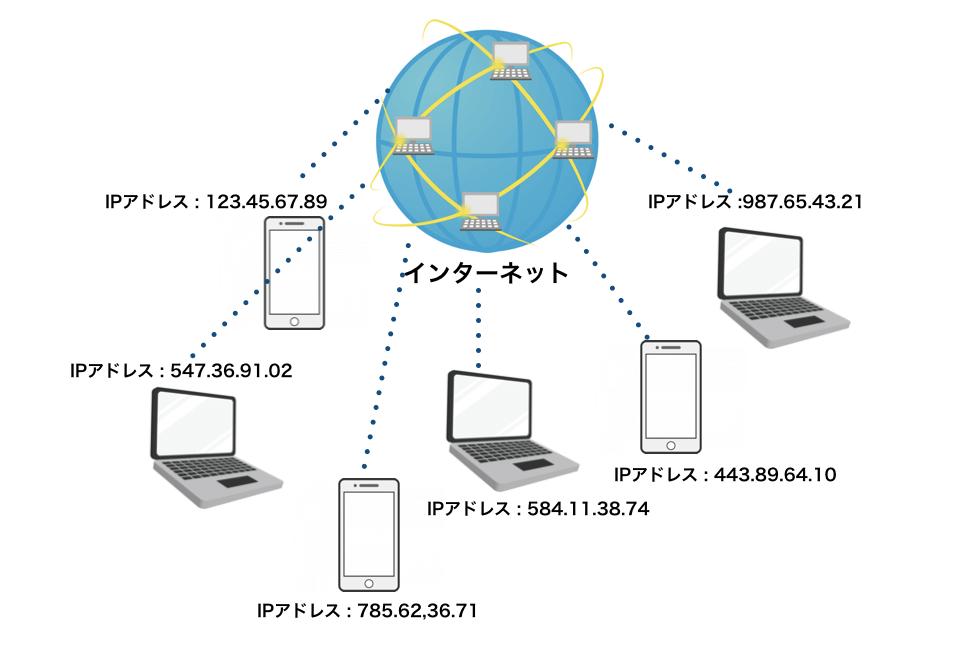 IPアドレスのイメージ