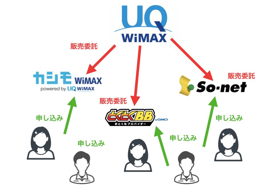 WIMAXの説明図