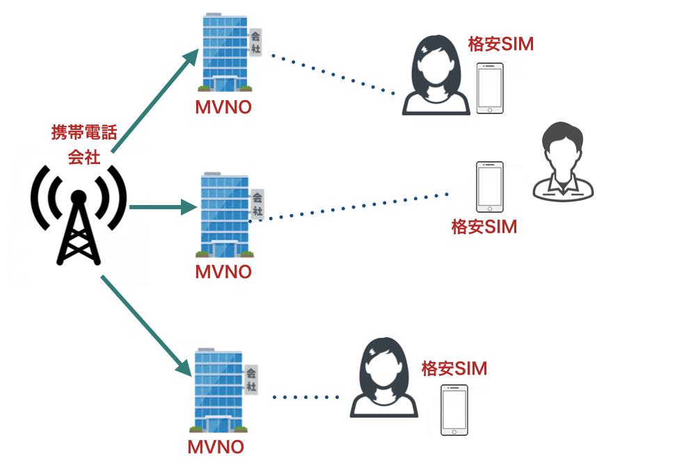 MVNOの説明図