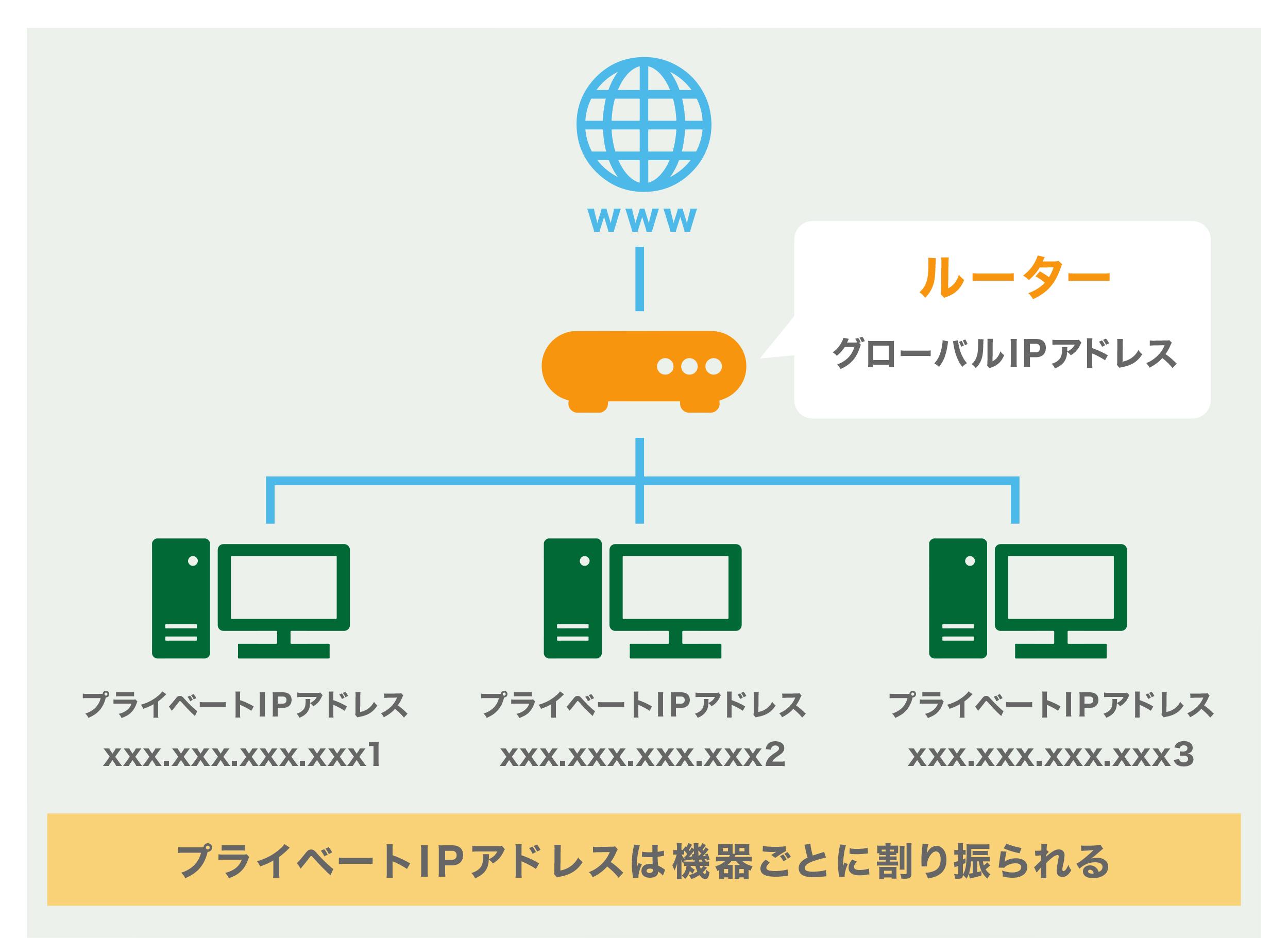 と は アドレス ip IPアドレスとは?をわかりやすく解説します