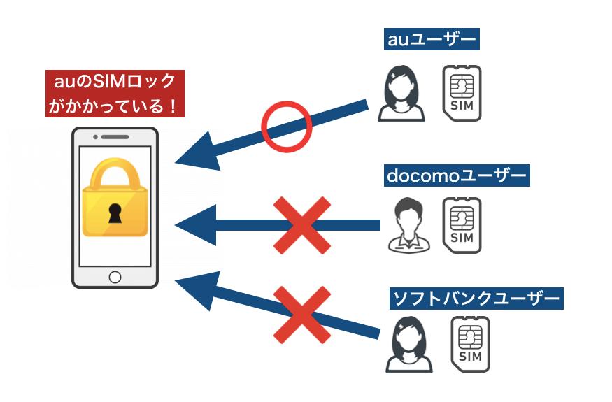 SIMロックの解説図